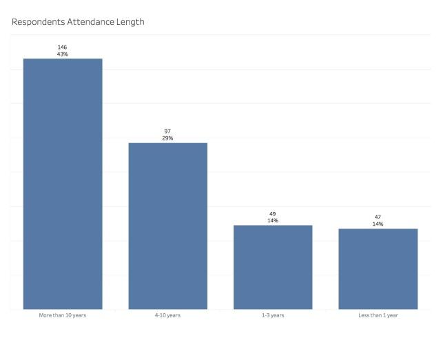 Grace Point Survey Results7