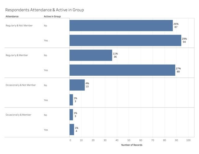 Grace Point Survey Results8